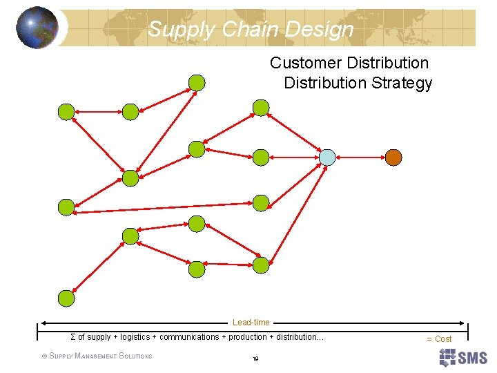Supply Chain Design Customer Distribution Strategy Lead-time Σ of supply + logistics + communications