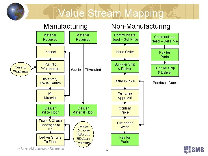 Value Stream Mapping Costs of Warehouse Manufacturing Non-Manufacturing Material Received Communicate Need – Get