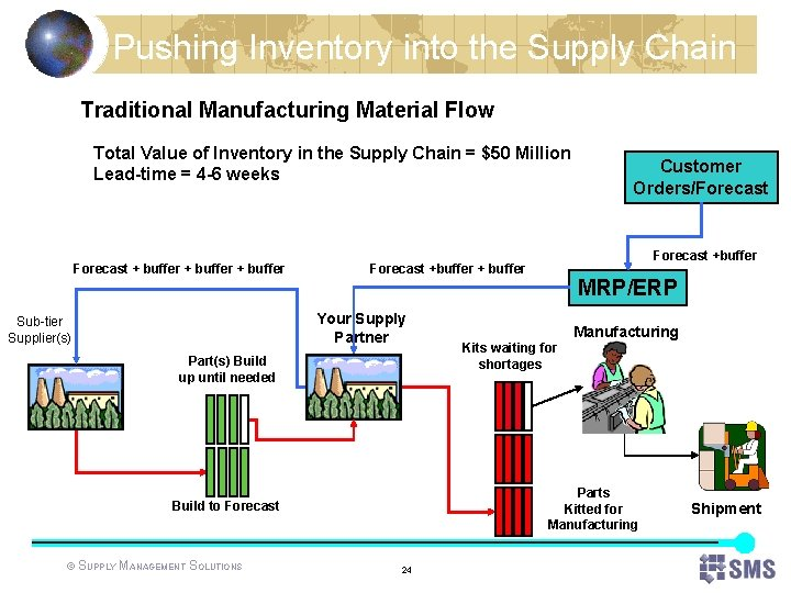 Pushing Inventory into the Supply Chain Traditional Manufacturing Material Flow Total Value of Inventory