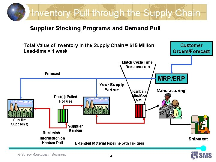 Inventory Pull through the Supply Chain Supplier Stocking Programs and Demand Pull Total Value