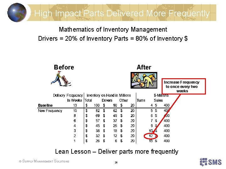 High Impact Parts Delivered More Frequently Mathematics of Inventory Management Drivers = 20% of