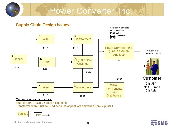 Power Converter, Inc. Supply Chain Design Issues C Wire $1. 00 A Copper B