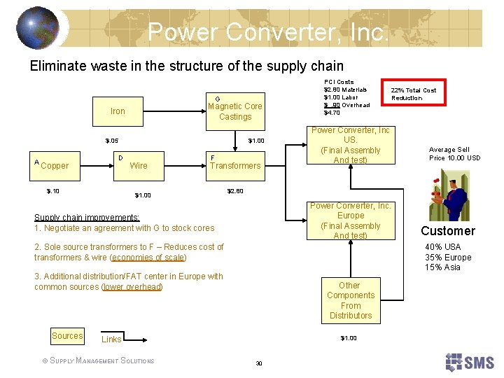 Power Converter, Inc. Eliminate waste in the structure of the supply chain G Magnetic