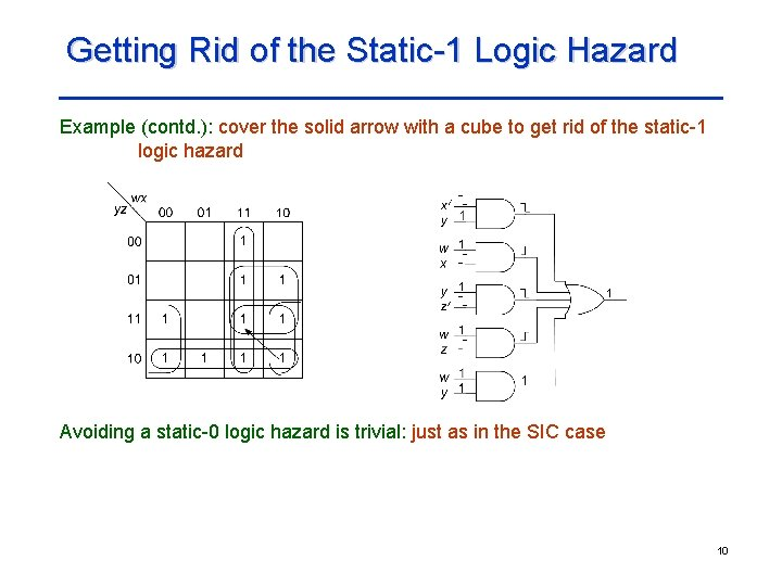Getting Rid of the Static-1 Logic Hazard Example (contd. ): cover the solid arrow