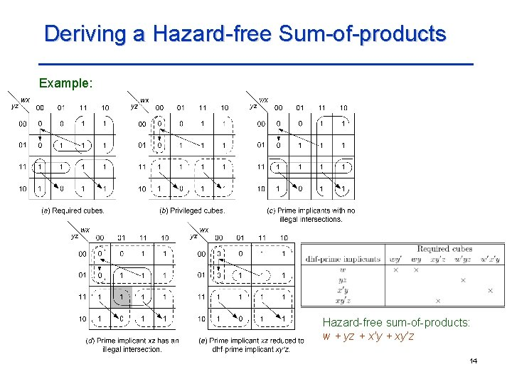 Deriving a Hazard-free Sum-of-products Example: Hazard-free sum-of-products: w + yz + x'y + xy'z