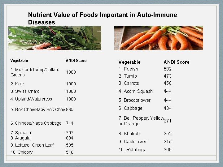 Nutrient Value of Foods Important in Auto-Immune Diseases Vegetable ANDI Score 1. Mustard/Turnip/Collard Greens