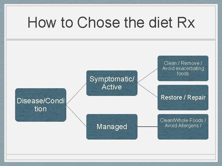 How to Chose the diet Rx Symptomatic/ Active Clean / Remove / Avoid exacerbating