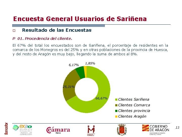 Encuesta General Usuarios de Sariñena o Resultado de las Encuestas P 01. Procedencia del