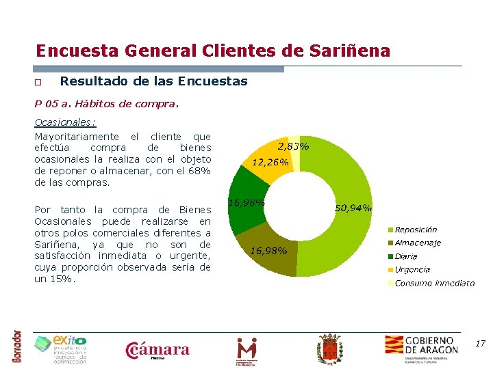 Encuesta General Clientes de Sariñena o Resultado de las Encuestas P 05 a. Hábitos