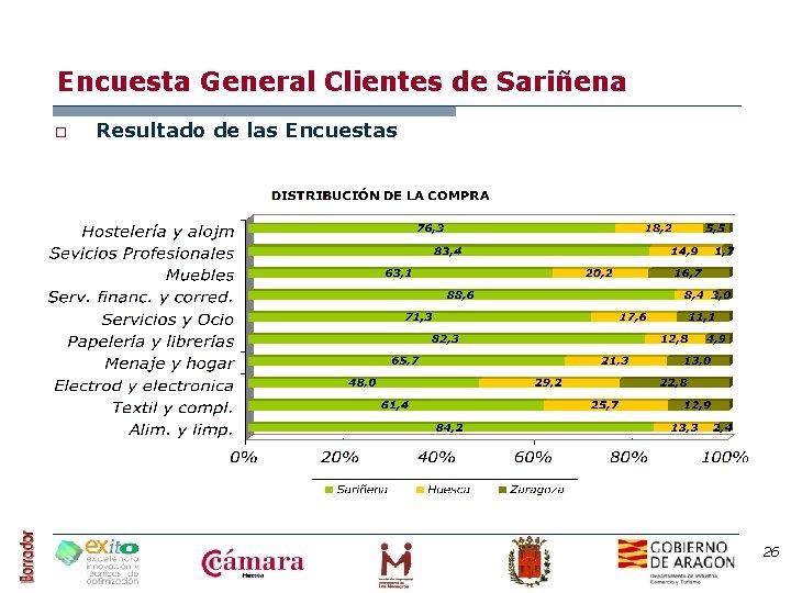 Encuesta General Clientes de Sariñena o Resultado de las Encuestas 26