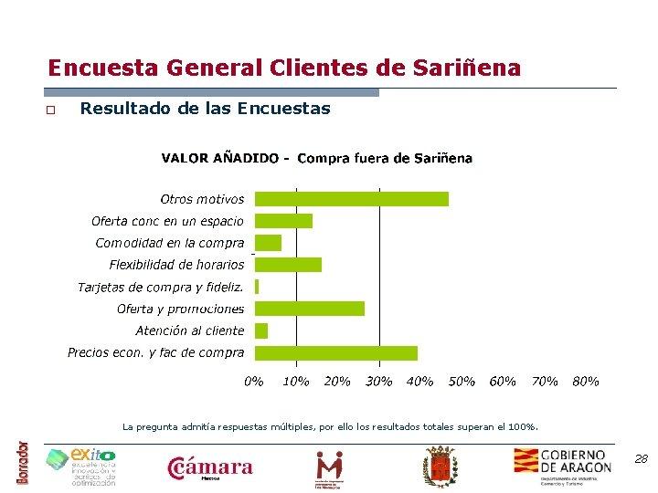 Encuesta General Clientes de Sariñena o Resultado de las Encuestas La pregunta admitía respuestas