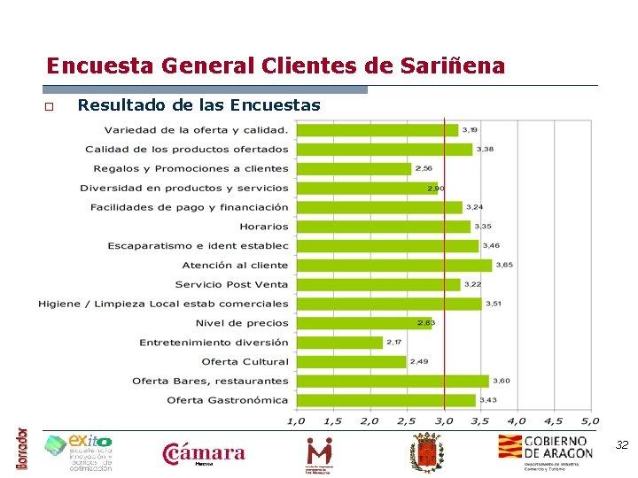 Encuesta General Clientes de Sariñena o Resultado de las Encuestas 32