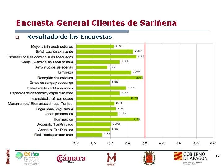 Encuesta General Clientes de Sariñena o Resultado de las Encuestas 35