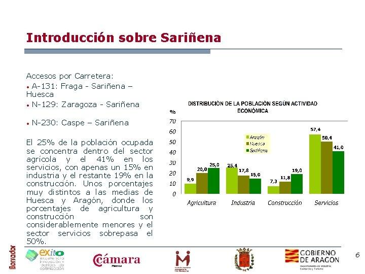 Introducción sobre Sariñena Accesos por Carretera: • A-131: Fraga - Sariñena – Huesca •