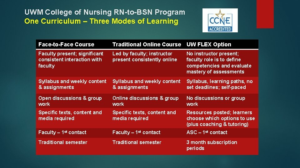 UWM College of Nursing RN-to-BSN Program One Curriculum – Three Modes of Learning Face-to-Face