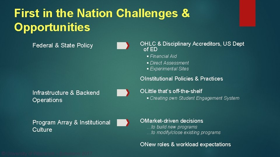 First in the Nation Challenges & Opportunities Federal & State Policy HLC & Disciplinary