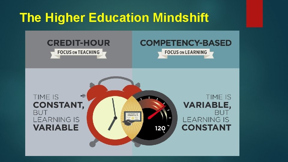 The Higher Education Mindshift
