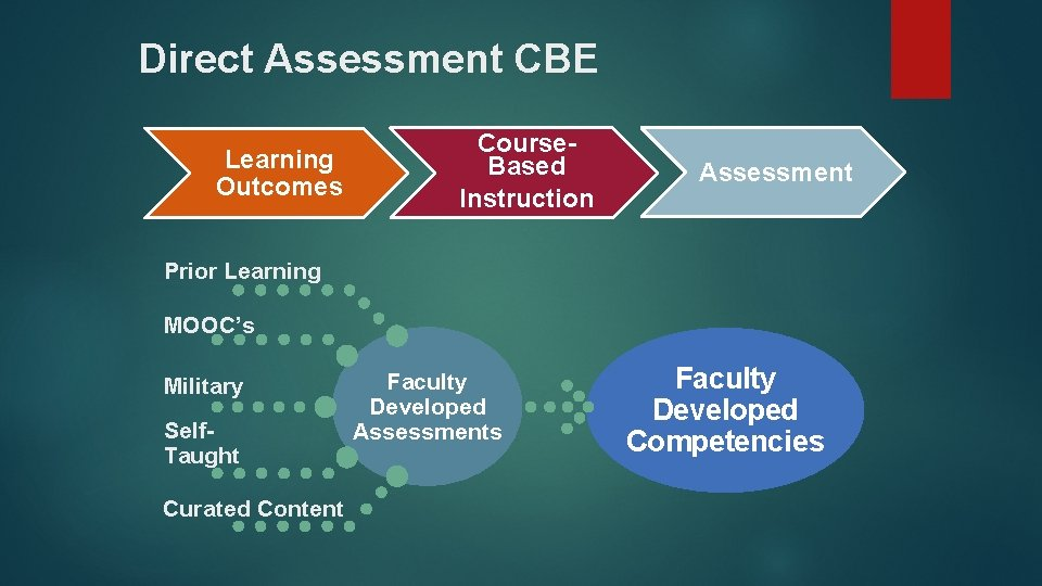 Direct Assessment CBE Learning Outcomes Course. Based Instruction Assessment Prior Learning MOOC's Military Self.