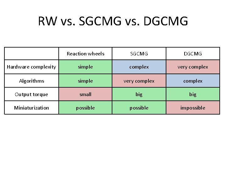 RW vs. SGCMG vs. DGCMG Reaction wheels SGCMG DGCMG Hardware complexity simple complex very