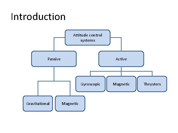 Introduction Attitude control systems Passive Active Gyroscopic Gravitational Magnetic Thrusters