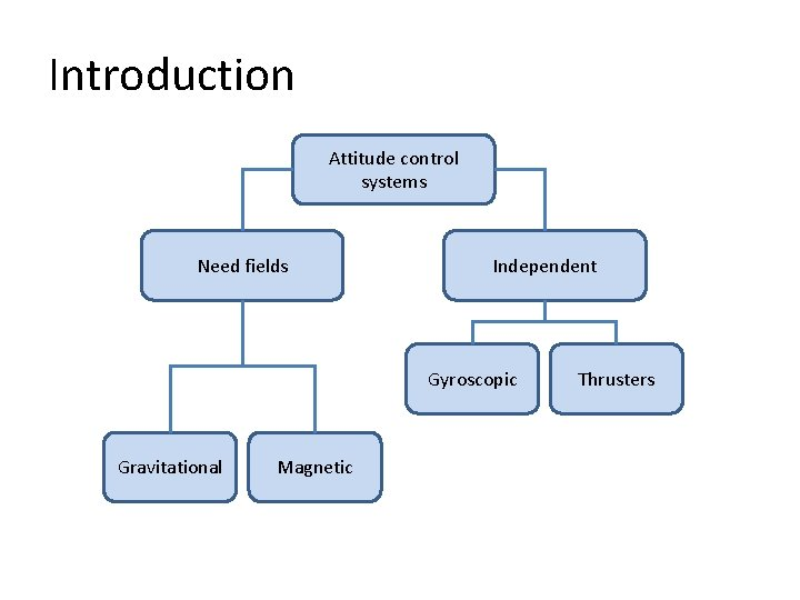Introduction Attitude control systems Need fields Independent Gyroscopic Gravitational Magnetic Thrusters