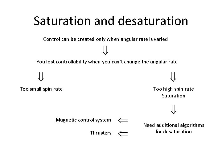 Saturation and desaturation Control can be created only when angular rate is varied You