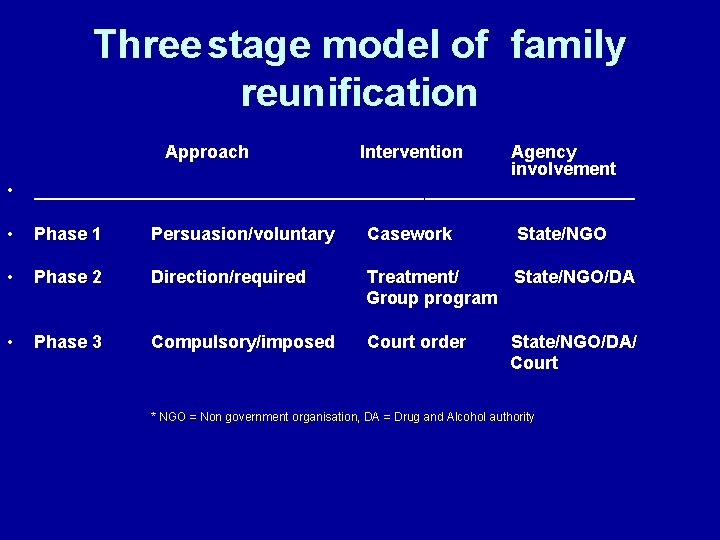 Three stage model of family reunification Approach Intervention • Agency involvement ______________________________ • Phase
