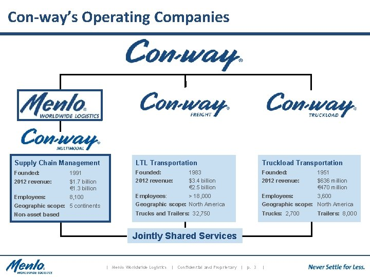 Con-way's Operating Companies Supply Chain Management LTL Transportation Truckload Transportation Founded: 1991 Founded: 2012