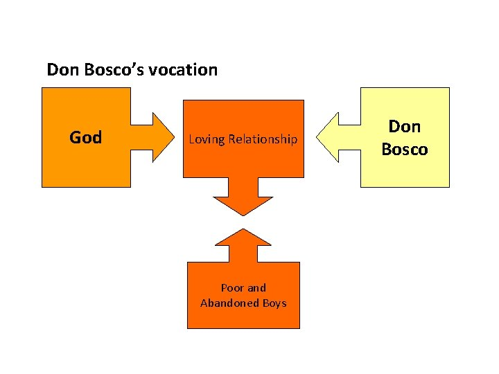 Don Bosco's vocation God Loving Relationship Poor and Abandoned Boys Don Bosco