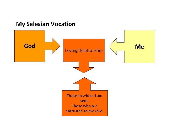 My Salesian Vocation God Loving Relationship Those to whom I am sent. Those who