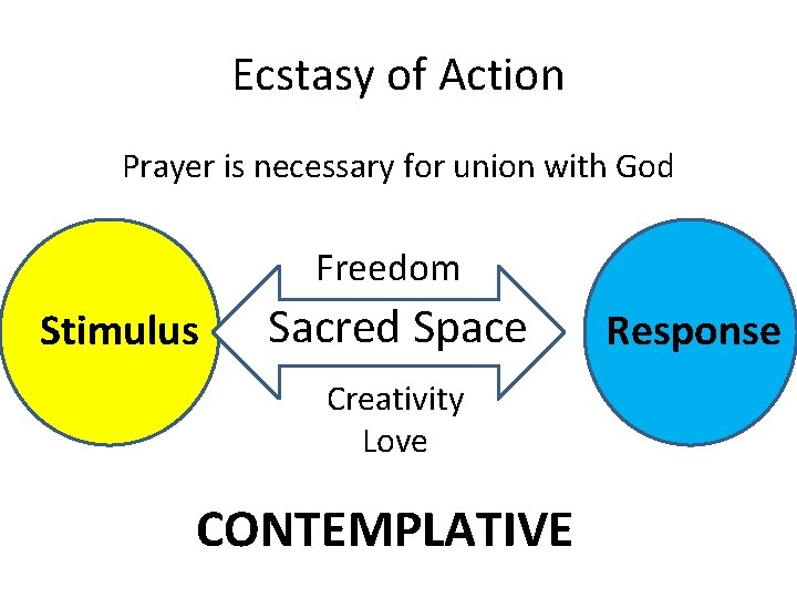 Ecstasy of Action Prayer is necessary for union with God Freedom Stimulus Sacred Space