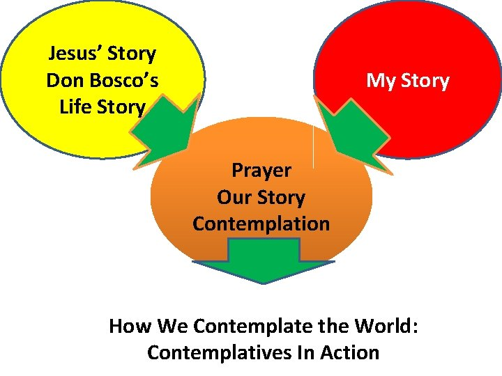 Jesus' Story Don Bosco's Life Story My Story Prayer Our Story Contemplation How We