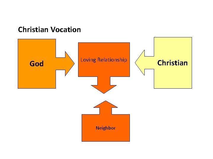 Christian Vocation God Loving Relationship Neighbor Christian