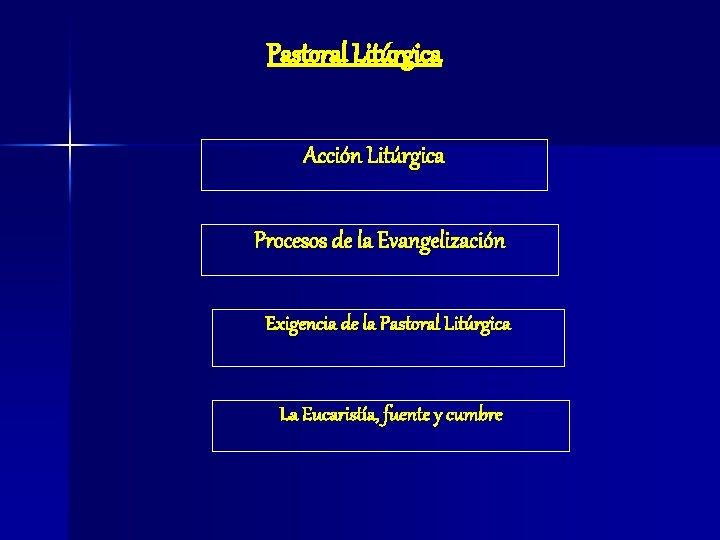 Pastoral Litúrgica Acción Litúrgica Procesos de la Evangelización Exigencia de la Pastoral Litúrgica La