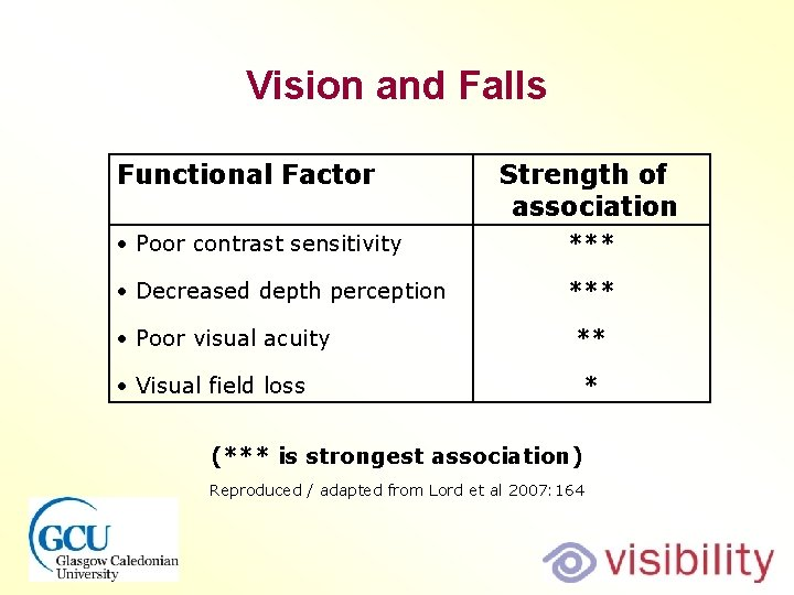 Vision and Falls Functional Factor Strength of association Poor contrast sensitivity *** Decreased depth