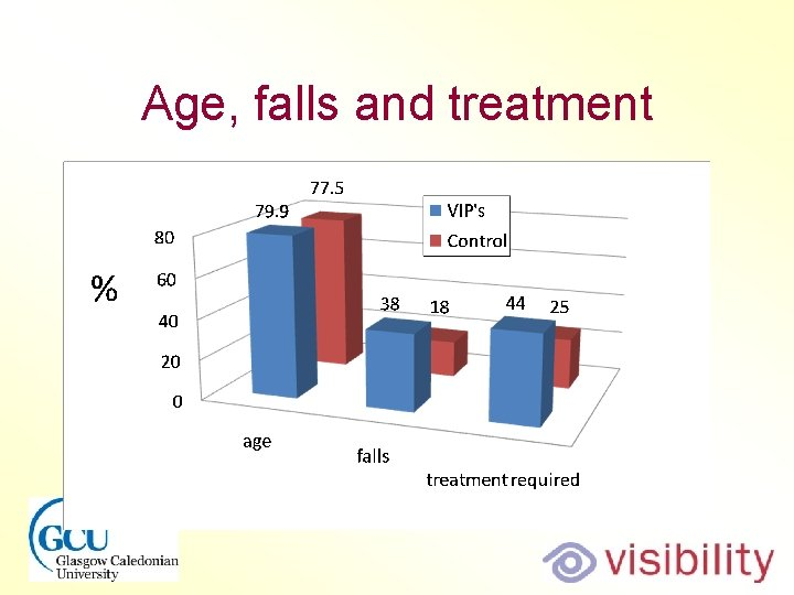 Age, falls and treatment