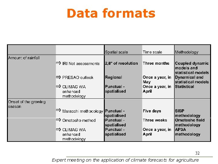 Data formats 32 Expert meeting on the application of climate forecasts for agriculture