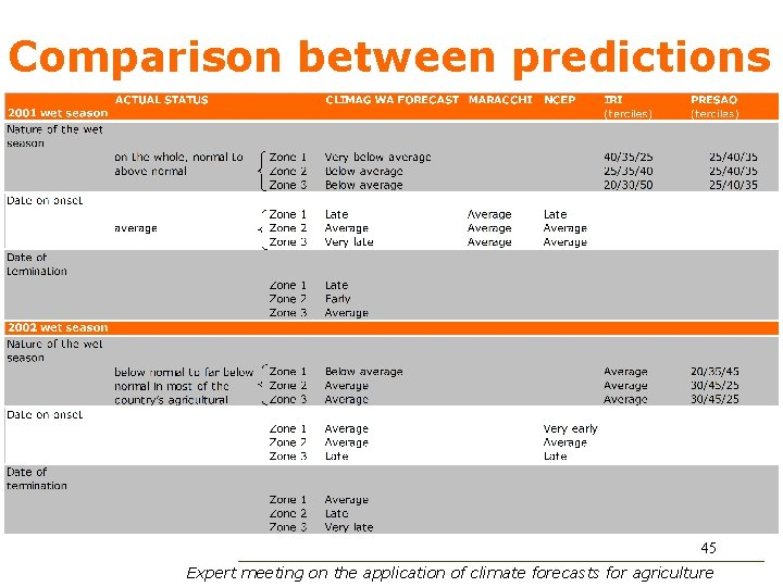 Comparison between predictions 45 Expert meeting on the application of climate forecasts for agriculture