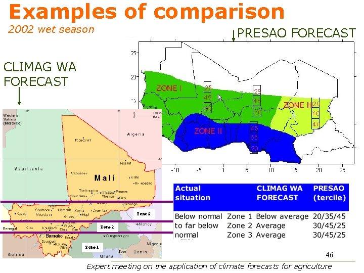 Examples of comparison 2002 wet season PRESAO FORECAST CLIMAG WA FORECAST Zone 3 Zone
