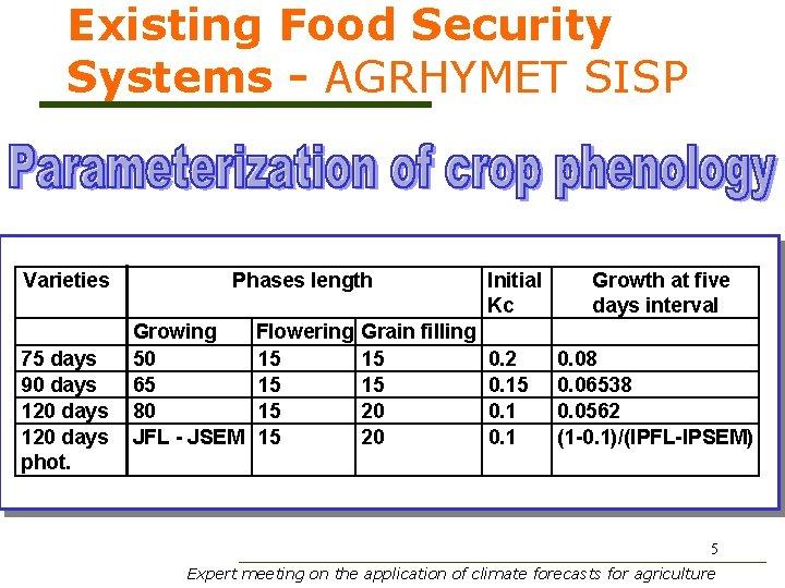 Existing Food Security Systems - AGRHYMET SISP Varieties 75 days 90 days 120 days