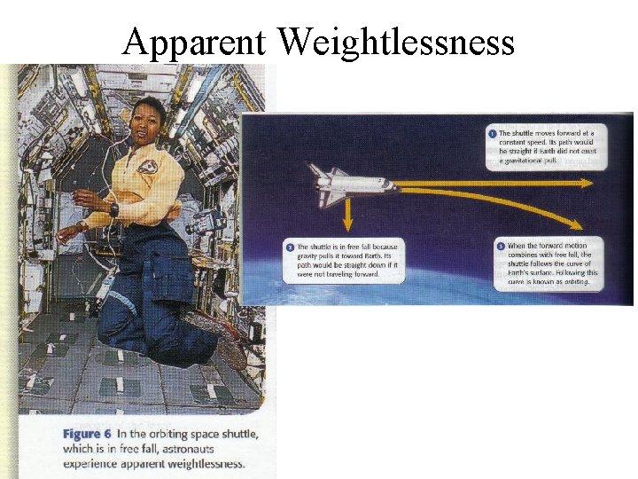 Apparent Weightlessness