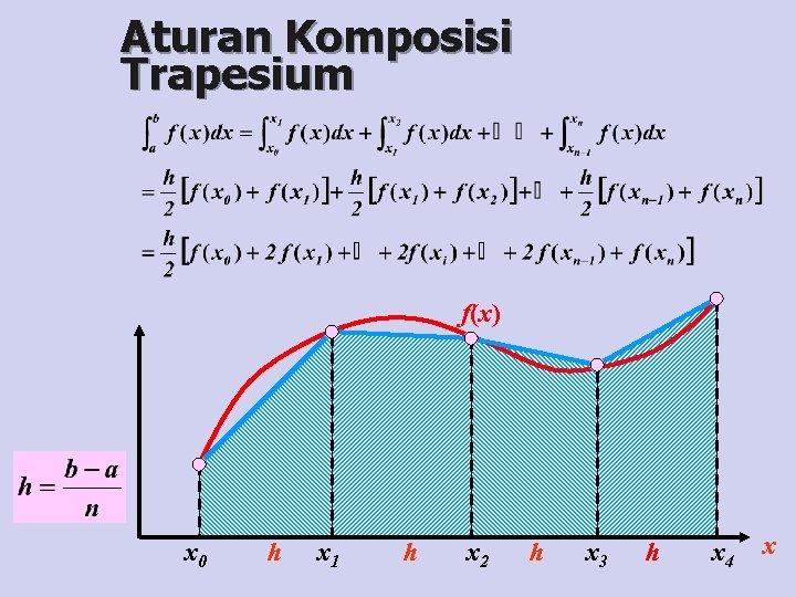Aturan Komposisi Trapesium f(x) x 0 h x 1 h x 2 h x