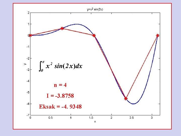 n=4 I = -3. 8758 Eksak = -4. 9348