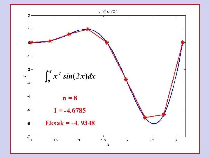 n=8 I = -4. 6785 Eksak = -4. 9348