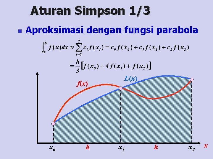 Aturan Simpson 1/3 n Aproksimasi dengan fungsi parabola L(x) f(x) x 0 h x
