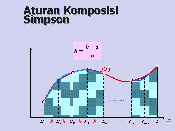 Aturan Komposisi Simpson f(x) …. . . x 0 h x 1 h x