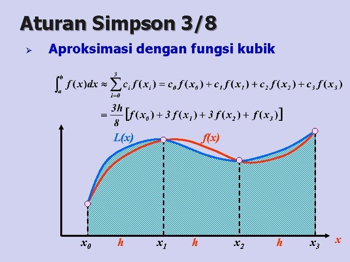 Aturan Simpson 3/8 Ø Aproksimasi dengan fungsi kubik L(x) x 0 h f(x) x
