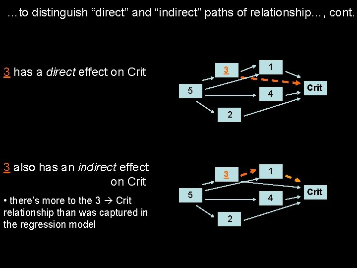 "…to distinguish ""direct"" and ""indirect"" paths of relationship…, cont. 3 3 has a direct"