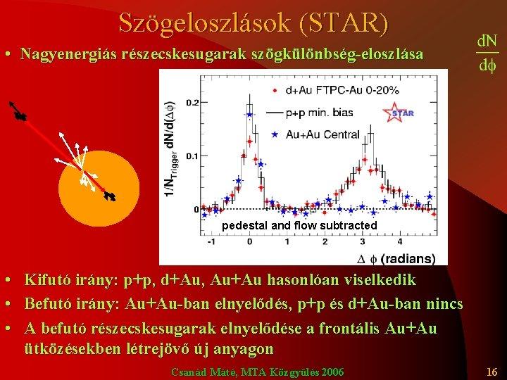 Szögeloszlások (STAR) • Nagyenergiás részecskesugarak szögkülönbség-eloszlása pedestal and flow subtracted • • • Kifutó