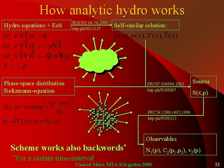 How analytic hydro works Hydro equations + Eo. S PLB 505: 64 -70, 2001